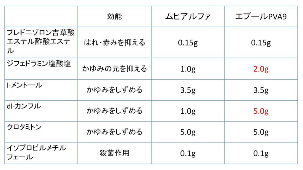 ムヒアルファEXとエプールPVA9の成分比較表